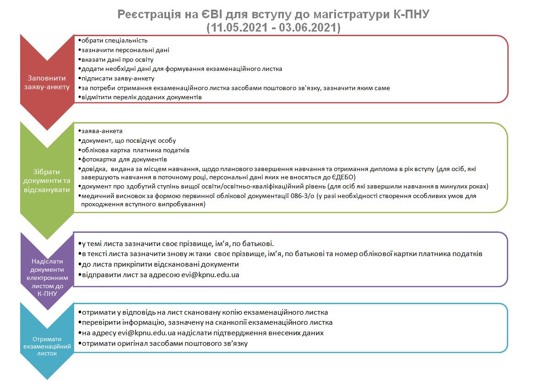 Додаткова реєстрація на ЄВІ